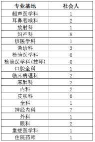 2021首都医科大学附属北京友谊医院住院医师规范化培训社会人招录简章