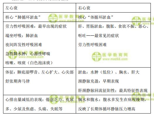 【临床】2021医疗招聘备考资料:慢性心衰临床鉴别