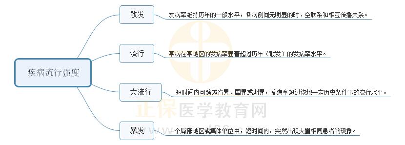 【划重点】预防医学3大重点思维导图