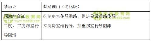 【临床】2021医疗招聘备考资料:洋地黄禁忌证