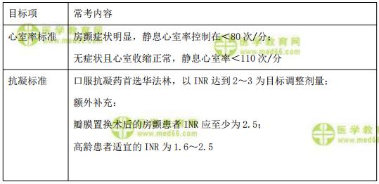 【临床】2021医疗招聘备考资料:房颤的控制目标