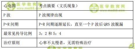 【临床】2021医疗招聘备考资料:二度Ⅰ型房室传导阻滞
