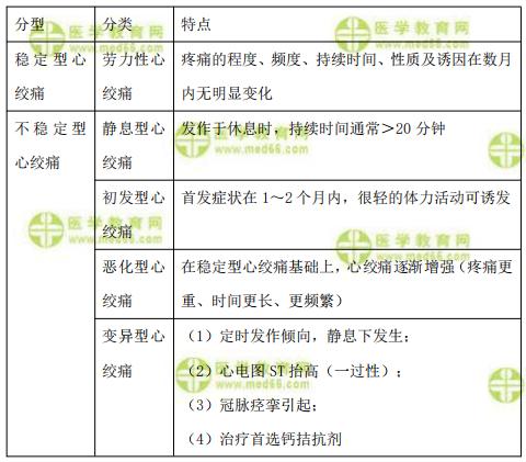【临床】2021医疗招聘备考资料:心绞痛的分类