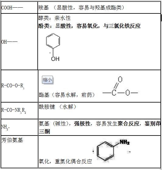2022年药学职称【药物化学】的5大典型考点,必考内容!