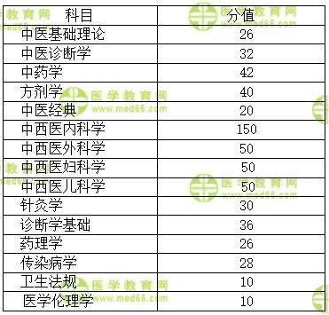 2021年醫師綜合考試全國延期如何應對?劉楝老師支招!