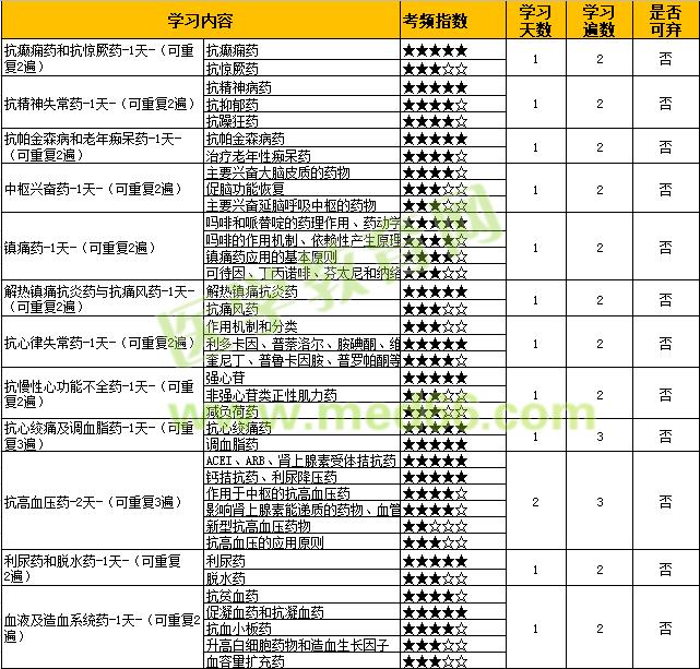 2022年初级药师【专业知识-药理学】考点难度及学习计划(二)!