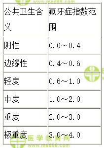 【31-45题】2021年口腔助理医师仿真模拟题(含解析)
