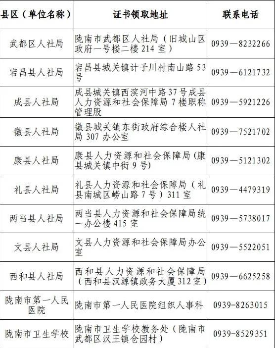 2021年甘肅隴南內科主治醫師考試證書發放通知