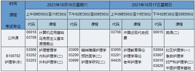 2021年10月湖南自考本科护理学专业课程安排表
