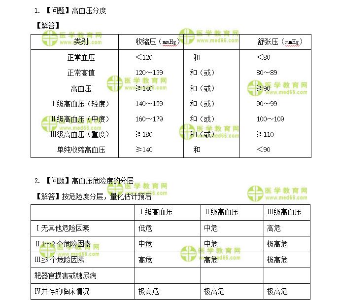 主管护师考试:《答疑周刊》2022年第15期