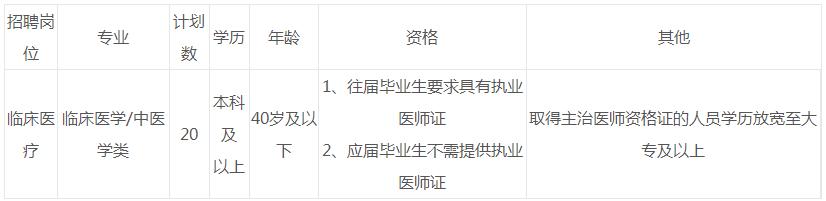 怀化市沅陵县中医医院公开招聘临床医疗岗位工作人员20人