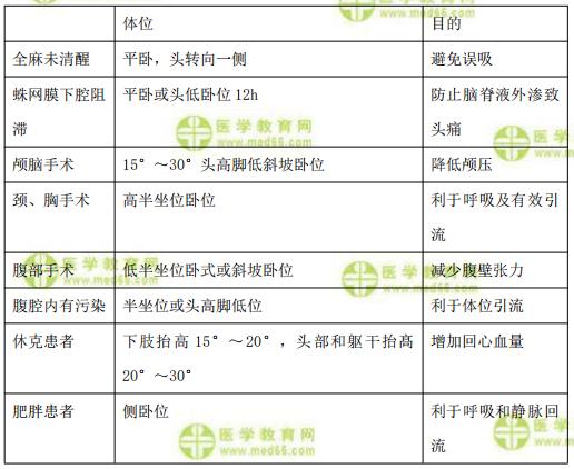 【临床】2021医疗招聘备考资料:术后体位