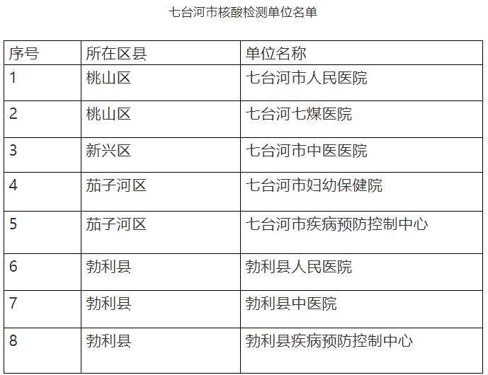 七台河考点2021年中西医执业医师延考公告