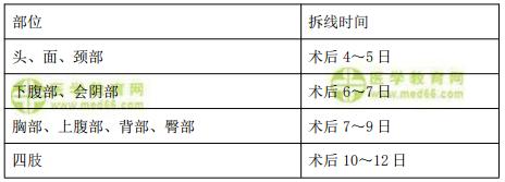 【临床】2021医疗招聘备考资料:缝线拆除