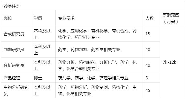 湖南长沙晶易医药科技有限公司招聘2022届毕业生350人