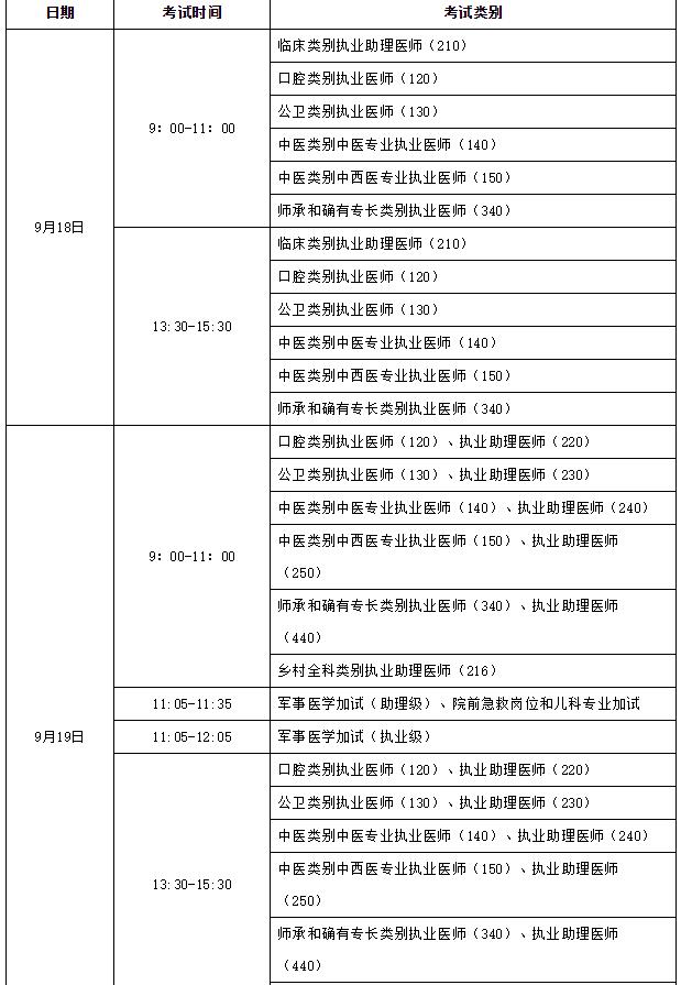 安徽考区安庆考点2021年中西医执业医师考试复考机考时间