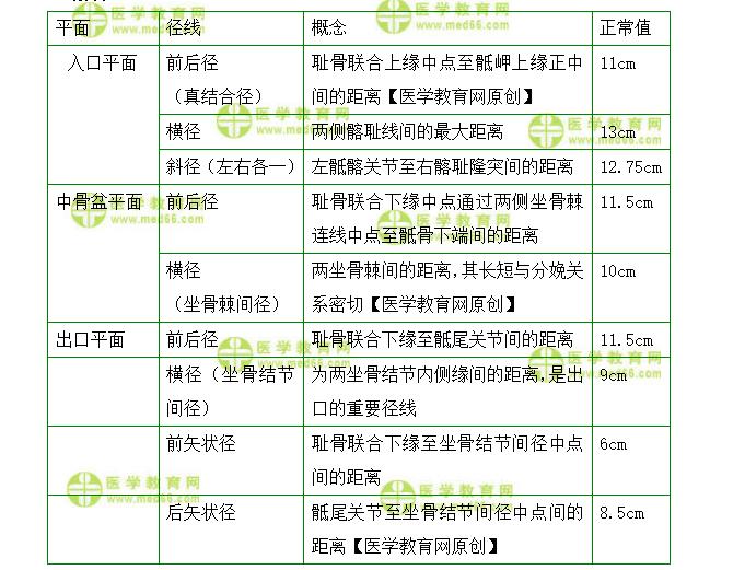 主管护师考试:《答疑周刊》2022年第16期