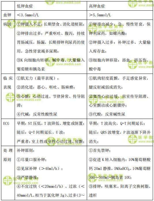 【临床】2021医疗招聘备考资料:钾代谢紊乱