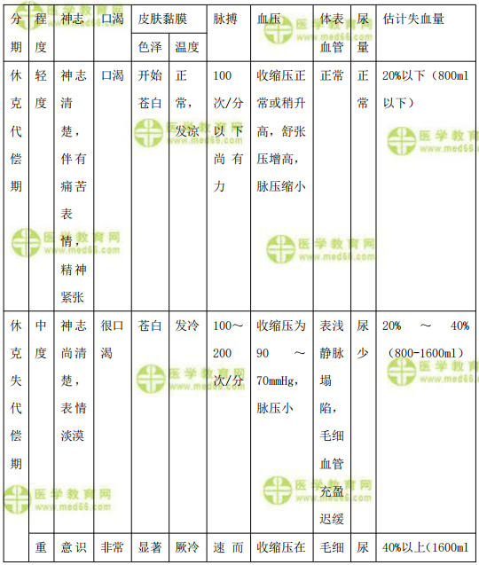 【临床】2021医疗招聘备考资料:休克的临床表现