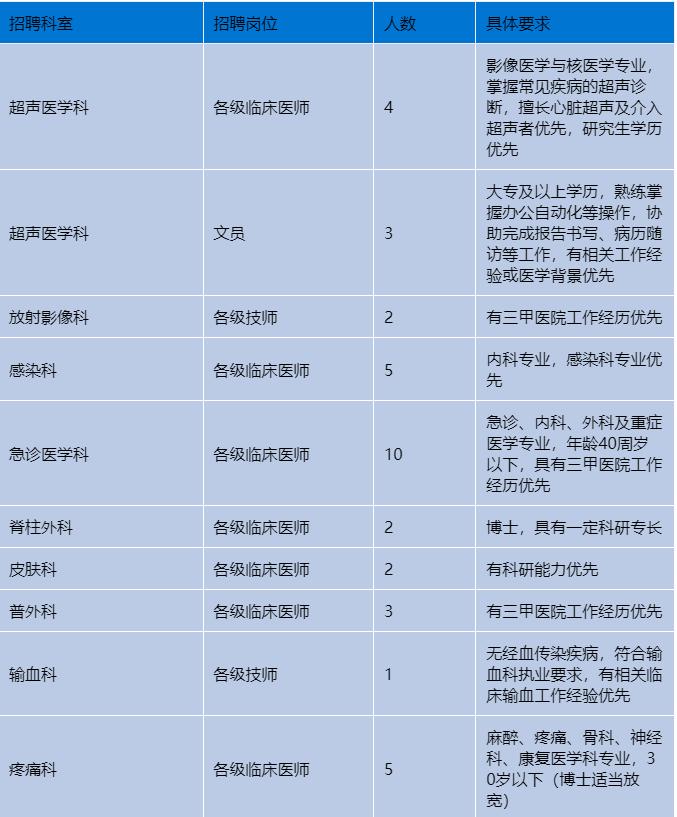 上海市第四人民医院公开招聘医疗卫生人才94名