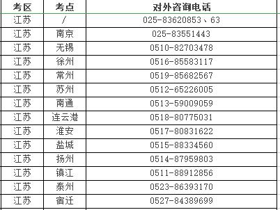 2021年醫師資格考試醫學綜合考試揚州再次延期