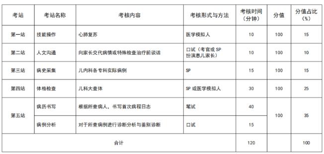 安徽2021年住院医师规范化培训结业考核加试儿科专业形式及考站设置是什么?