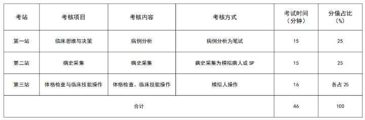 安徽2021年住院医师规范化培训结业考核加试急诊科专业形式及考站设置是什么?