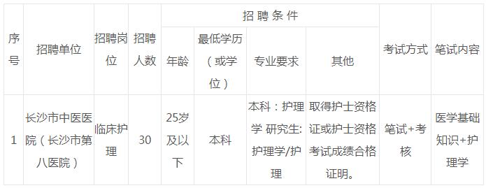 长沙市中医医院公开招聘聘用制护理工作人员30名