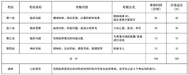 安徽2021年住院医师规范化培训结业考核加试精神科专业形式及考站设置是什么?