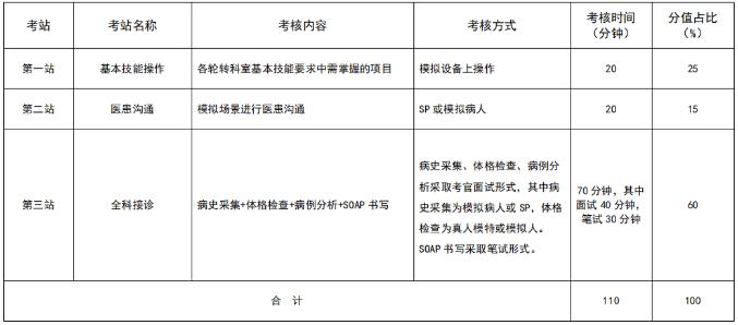 安徽2021年住院医师规范化培训结业考核加试全科专业形式及考站设置是什么?