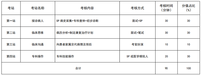 安徽2021年住院医师规范化培训结业考核加试康复医学科专业形式及考站设置是什么?