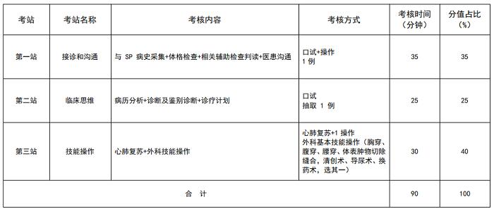 安徽2021年住院医师规范化培训结业考核加试外科(神经外科方向)专业形式及考站设置是什么?