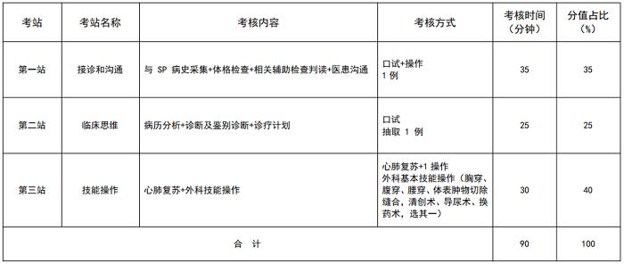 安徽2021年住院医师规范化培训结业考核加试外科(胸心外科方向)专业形式及考站设置是什么?