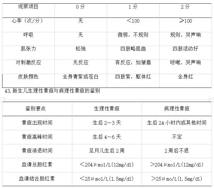 【临床综合】科目2021年公卫执业医师综合笔试考试考前考点速记41-48条