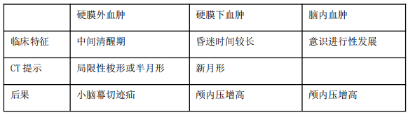 【临床】2021医疗招聘备考资料:颅内血肿对比