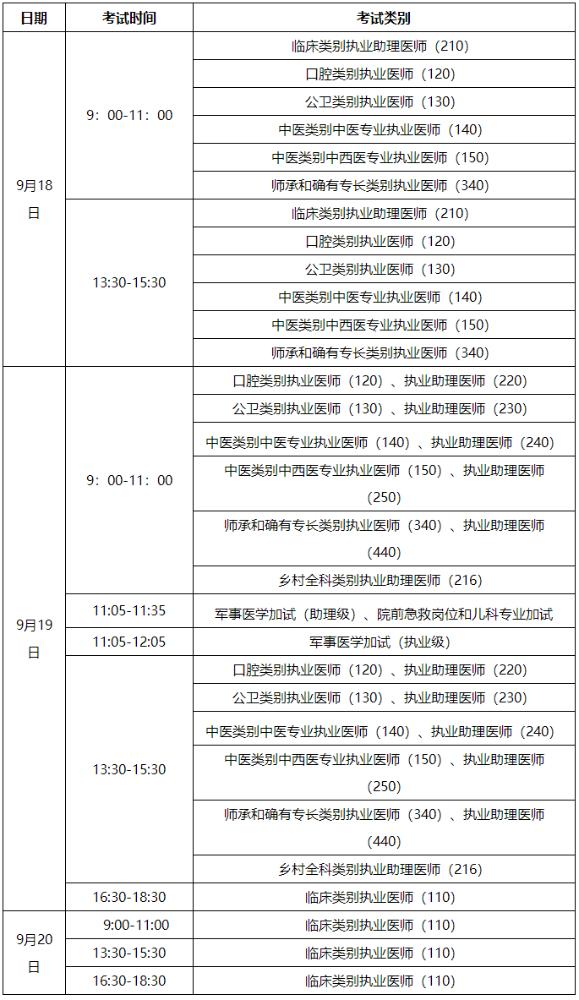 2021年安徽省蚌埠市公衛執業/助理醫師筆試考試疫情防控通知