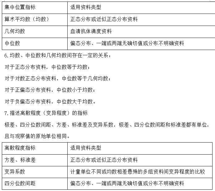 【卫生统计学】2021年公卫助理医师笔试考前熟记高频考点1-10条