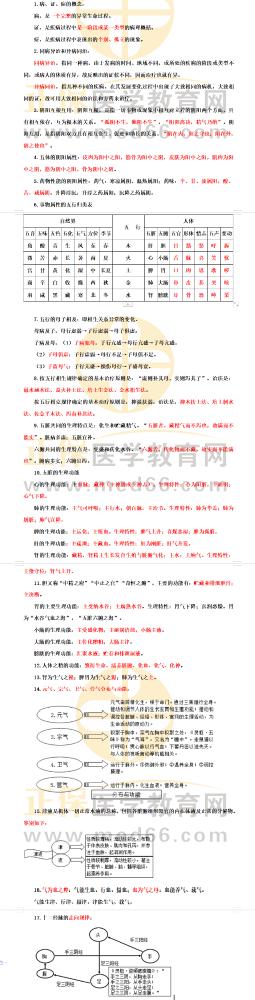"""2021年中医执业医师考试""""二试""""必背考点《中医基础理论》25条"""