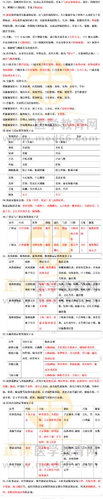 """国家2021中医执业医师考试""""一年两试""""绝杀考点""""中医诊断学""""35条"""