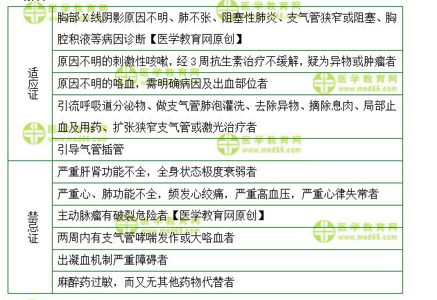 主管护师考试:《答疑周刊》2022年第19期
