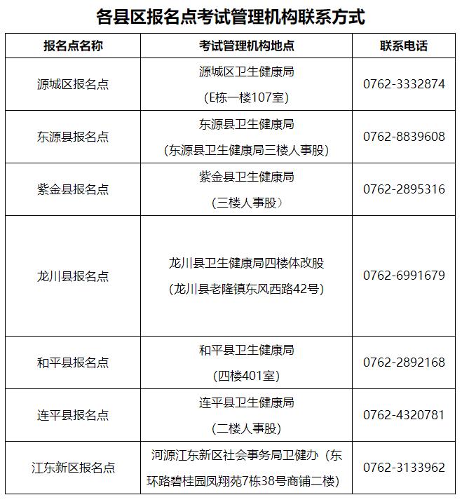 广东河源关于领取2021年度初级护师资格证书的通知