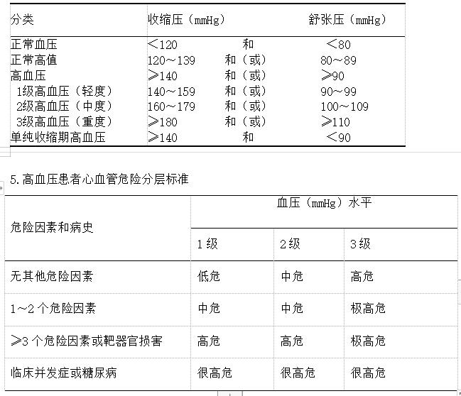 """公卫执业助理医师资格考试""""临床综合""""科目常见考点1-10条"""