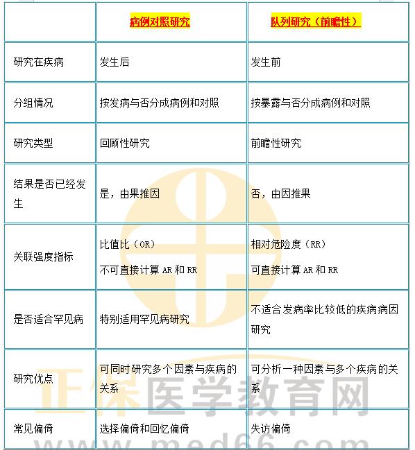公卫执业助理医师考试【流行病学】科目考点速记10条(重点标记)