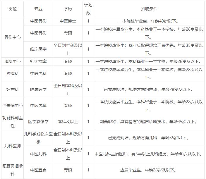 益阳市第一中医医院公开招聘医疗工作人员20人