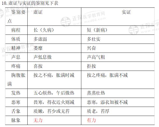 中医执业医师考试一年两试必背考点《中医诊断学》
