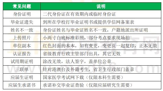【汇总】2022年全国医师资格考试报名条件/学历要求/报考年限