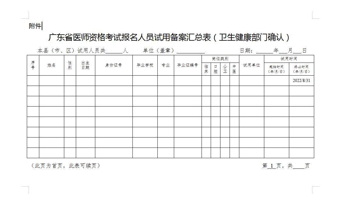 2022年广东省医师资格考试报名人员试用备案汇总表(卫生健康部门确认)