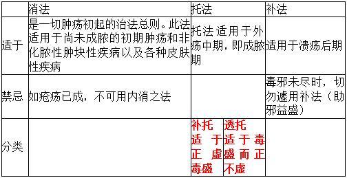 中医专业(本科)水平测试考试知识点:乳岩